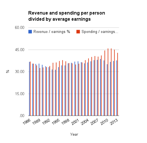 ukgov_spending_over_income